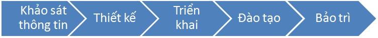 qui-trinh-cai-dat-trien-khai-he-thong-vtoc